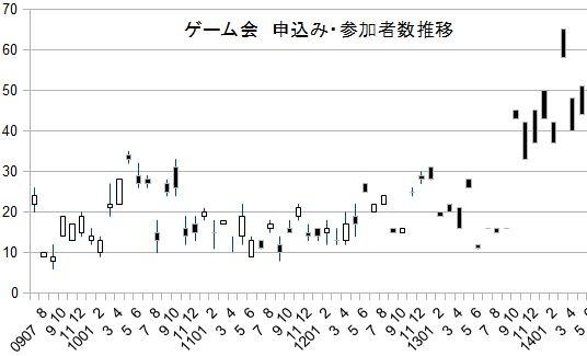 参加者数チャート